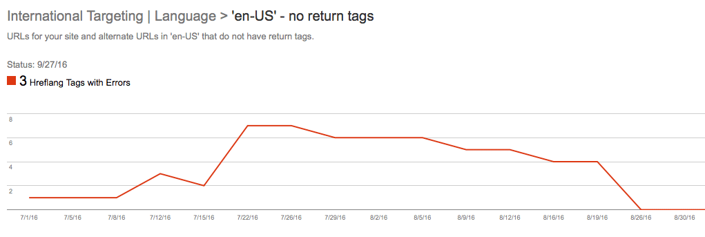 International Targeting | Language > 'en-US' - no return tags